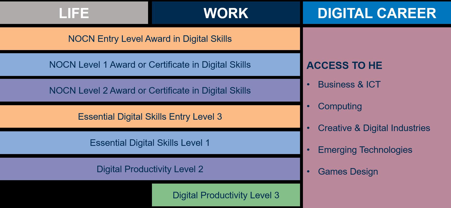Digital Skills Progression